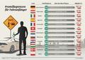 Recht + Verkehr + Versicherung - Oftmals strengere Regeln für Fahranfänger im Ausland