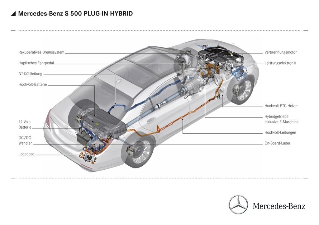 S Klasse Als Plug In Hybrid Mit 2 8 Litern Verbrauch