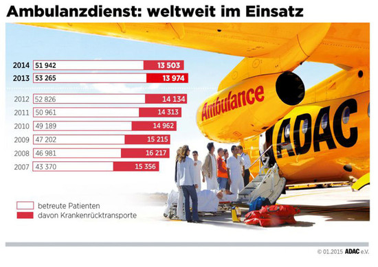 Recht + Verkehr + Versicherung - ADAC holte mehr als 4500 Urlauber nach Hause
