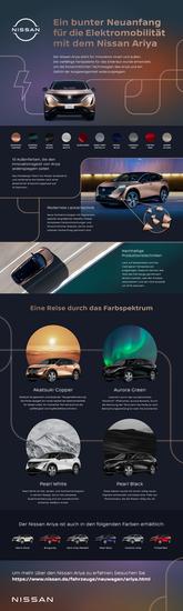 Name: Nissan_Ariya_infographic_DE-361x1200.jpg Größe: 361x1200 Dateigröße: 382768 Bytes