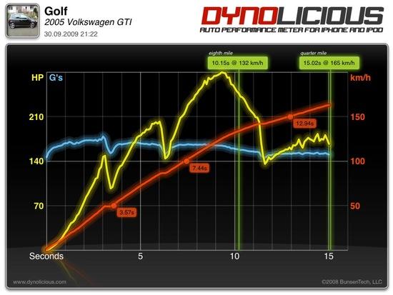 Name: Golf_5_GTI.jpg Größe: 800x600 Dateigröße: 123045 Bytes
