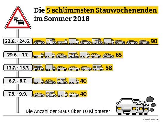 Recht + Verkehr + Versicherung - Die Zahl der Staus ist zurückgegangen