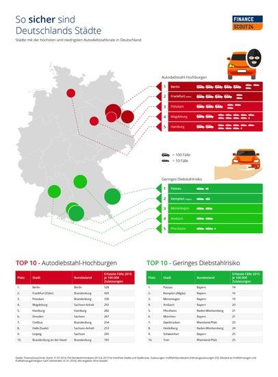 Auto Ratgeber & Tipps - Autodiebstahl-Studie: Welche Städte sind sicher?