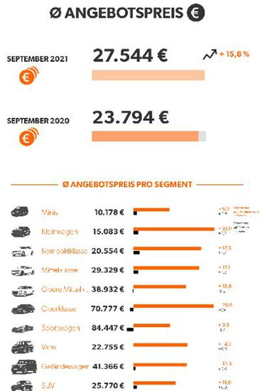 Auto - Gebrauchtfahrzeuge teuer wie nie