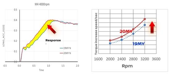 Name: Nissan_GT-R_Nismo_2020_Diagramm.jpg Größe: 594x262 Dateigröße: 56164 Bytes