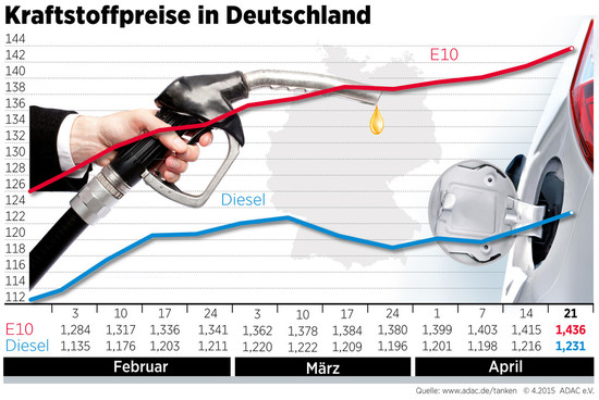 Auto - Kraftstoffpreise steigen