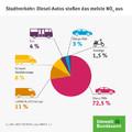 Recht + Verkehr + Versicherung - Umweltbundesamt: München bei Stickoxiden immer noch an der Spitze