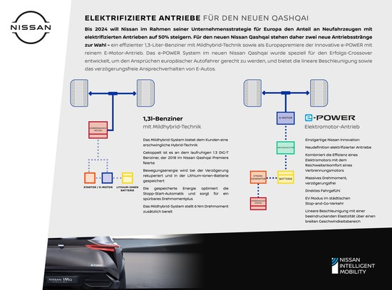 Name: New_Nissan_Qashqai_Electrified_Powertrains_-_GER_002-1200x889.jpg Größe: 1200x889 Dateigröße: 175500 Bytes