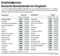 Auto - Beim Tanken haben Sachsen und Bremer das Nachsehen